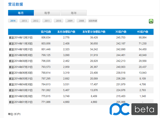 中国移动4G用户达9006万户 1月或突破1亿大关